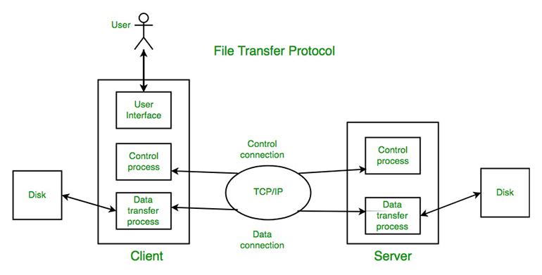Nguyên lý hoạt động giao thức FTP