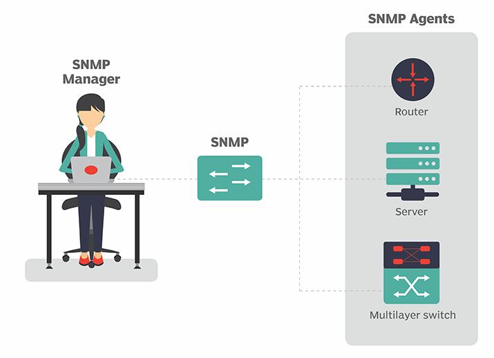 SNMP hoạt động như thế nào?