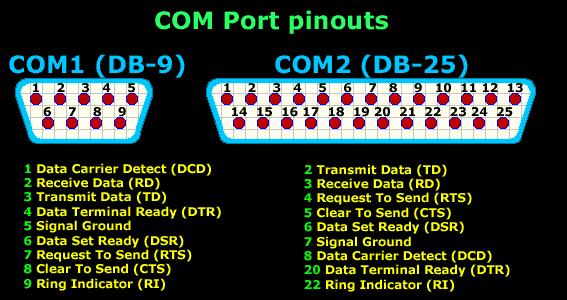 COM DB-9 & DB-25 (Serial Port)