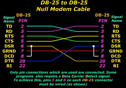 DB-25 & DB-25