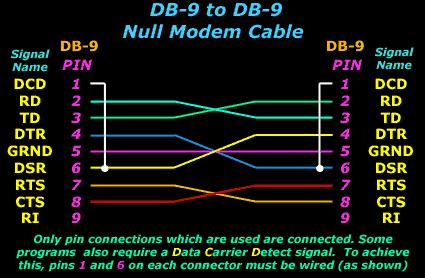 DB-9 & DB-9
