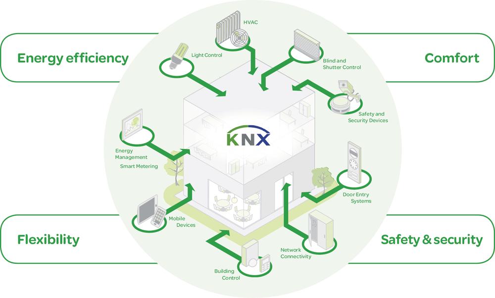 Hệ thống KNX