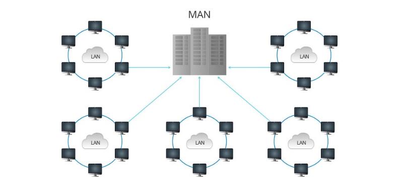 MAN - Metropolitan Area Network