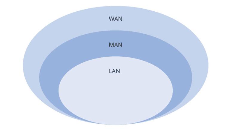 So sánh mạng LAN, MAN và WAN