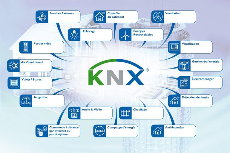 Lập trình ứng dụng giao thức KNX