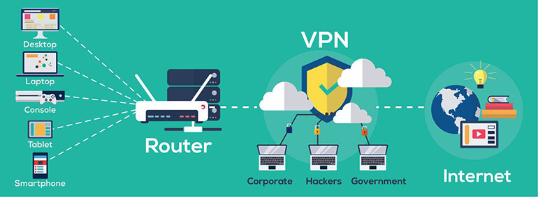 Nguyên lý hoạt động của mạng VPN