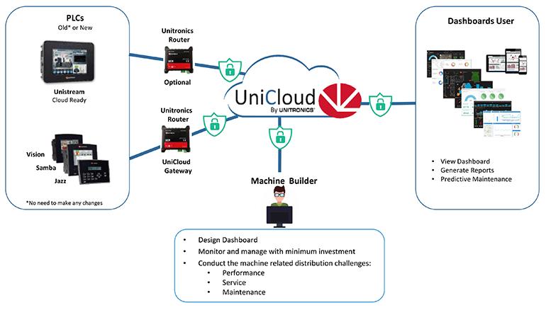 Cloud PLC với UniCloud