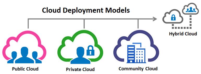 4 Mô hình điện toán đám mây là Public Cloud, Private Cloud, Hybrid Cloud và Community Cloud