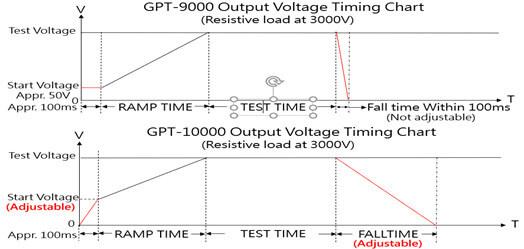 Biểu đồ thời gian điện áp đầu ra giữa GPT-9000 và GPT-10000