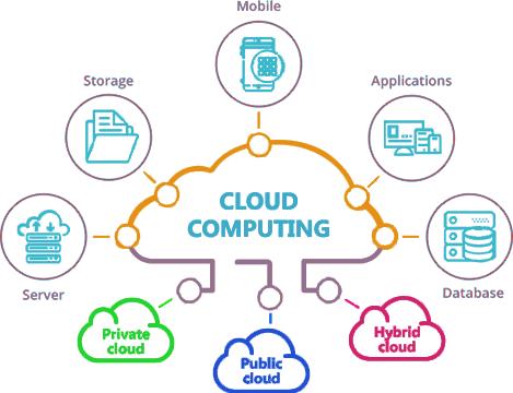 Cloud Computing là điện toán đám mây