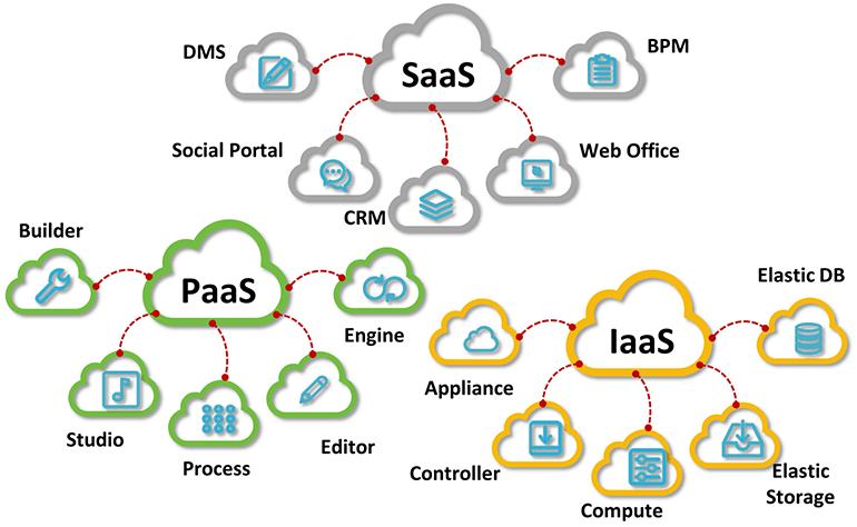 mô hình cung cấp điện toán đám mây