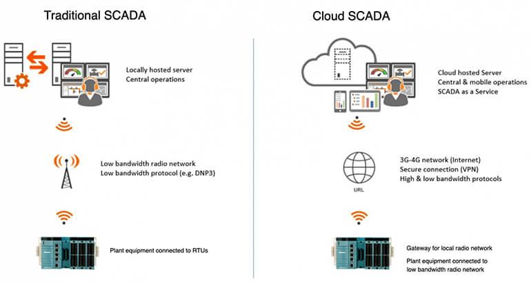 SCADA truyền thống và Cloud SCADA