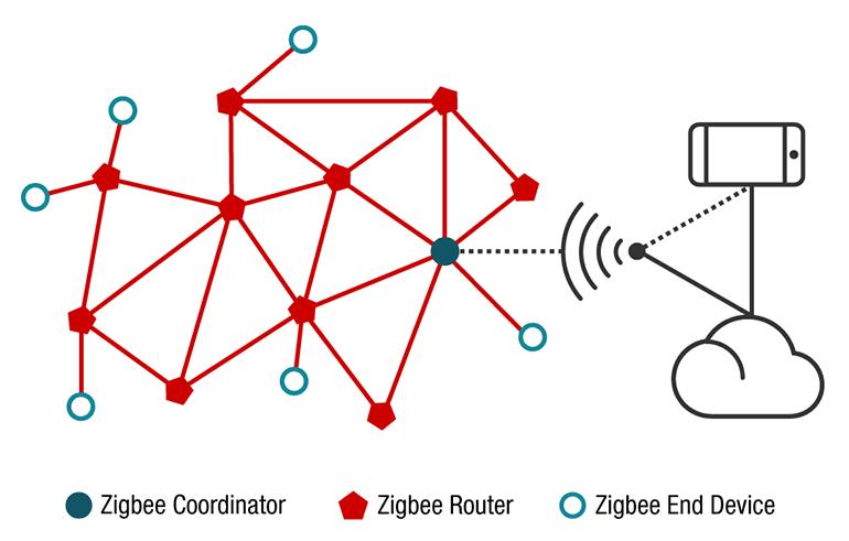 Các thành phần trong mạng ZigBee
