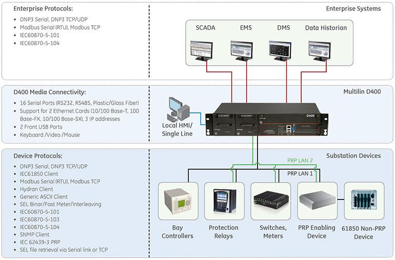 Chức năng chính Gateway D400