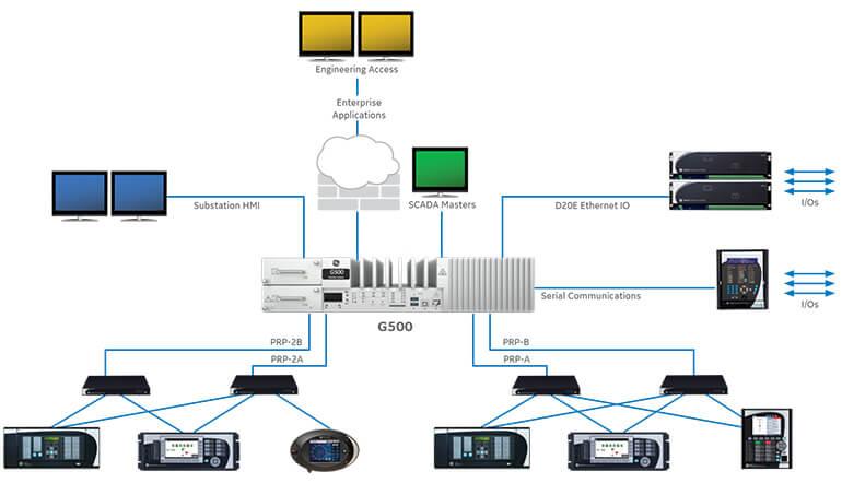 Sơ đồ kết nối Gateway G500