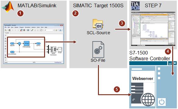 Phần mềm SIMATIC Target 1500S cho Simulink