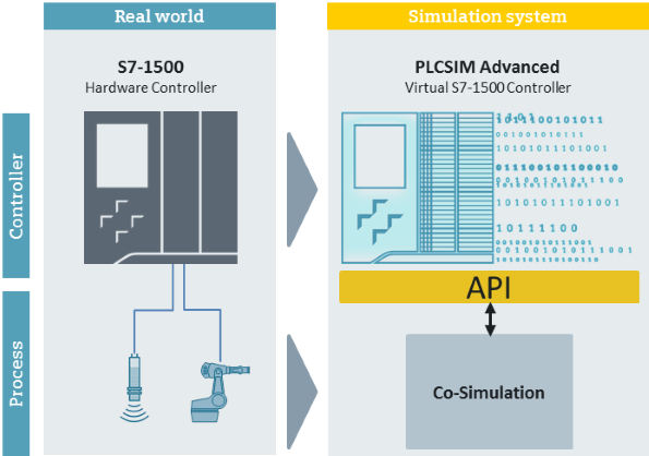 Phần mềm mô phỏng PLC SIMATIC S7-PLCSIM Advanced