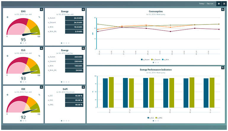 Giao Diện Simatic Energy Manager