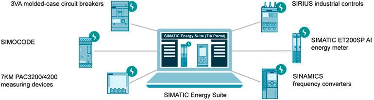 Phan Mem SIMATIC Energy Suite