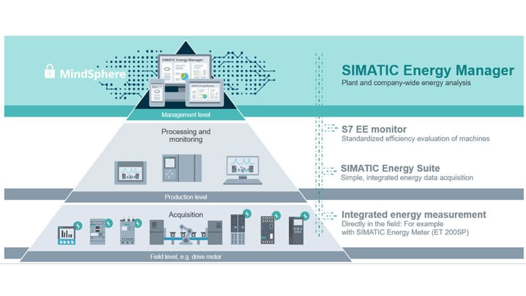 SIMATIC Energy Manager MindSphere
