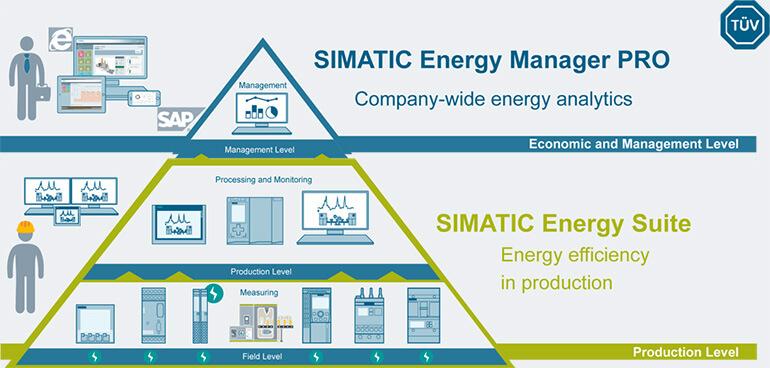 Simatic Energy