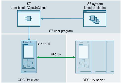 Sơ đồ kết nối OPC UA