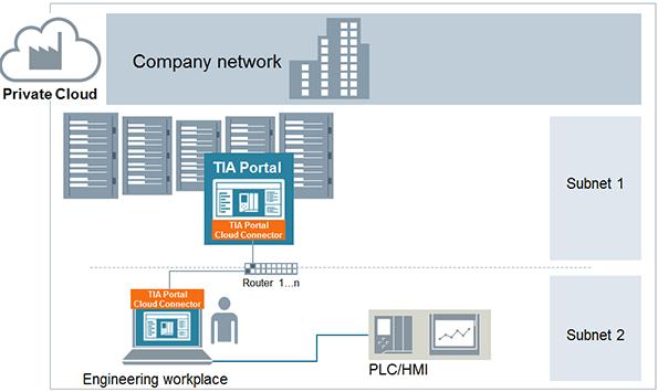 TIA Portal Cloud Connector Siemens
