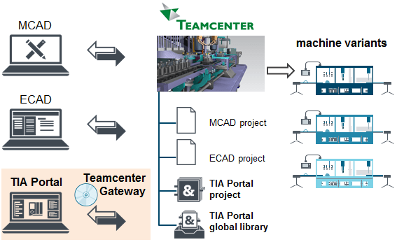 TIA Portal Teamcenter Gateway Siemens