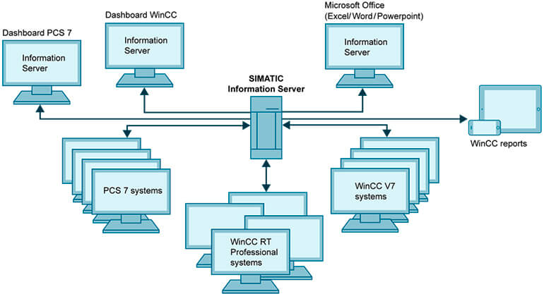 Ứng Dụng Giao Diện SIMATIC Information Server