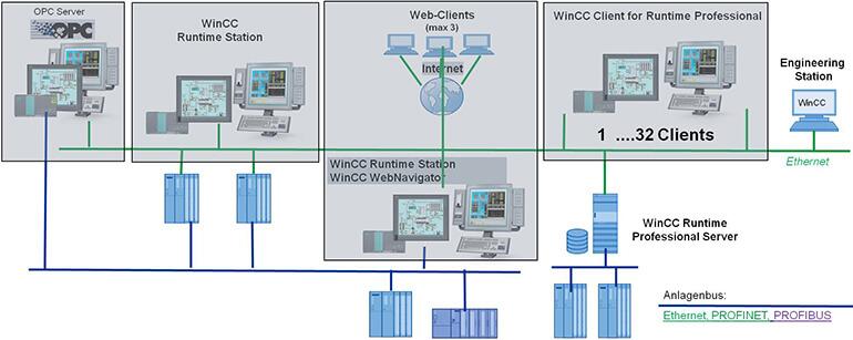 Ứng dụng SIMATIC WinCC Runtime Professional (SCADA)